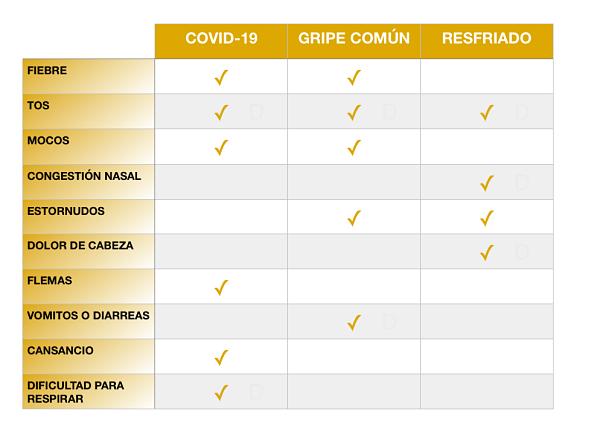 Síntomas del COVID19 - Tabla comparativa
